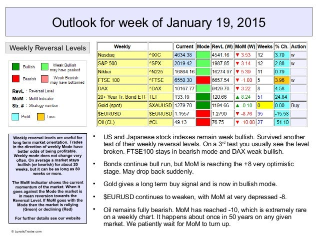 Outlook for week of January 19, 2015  US and Japanese stock indexes remain weak bullish. Survived another test of their w...
