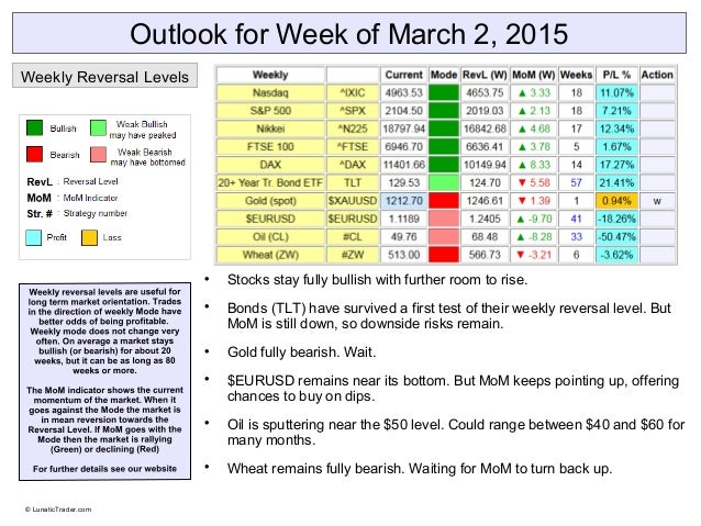 Outlook for Week of March 2, 2015  Stocks stay fully bullish with further room to rise.  Bonds (TLT) have survived a fir...