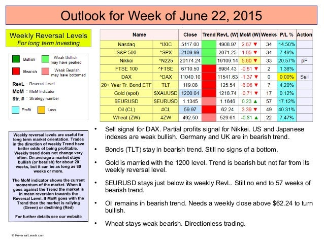 Outlook for Week of June 22, 2015  Sell signal for DAX. Partial profits signal for Nikkei. US and Japanese indexes are we...
