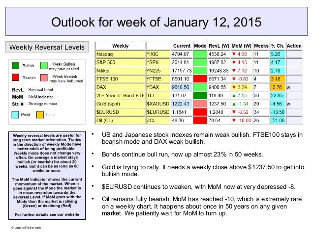Outlook for week of January 12, 2015  US and Japanese stock indexes remain weak bullish. FTSE100 stays in bearish mode an...