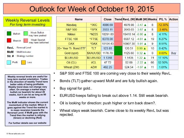 Outlook for Week of October 19, 2015  S&P 500 and FTSE 100 are coming very close to their weekly RevL.  Bonds (TLT) gath...