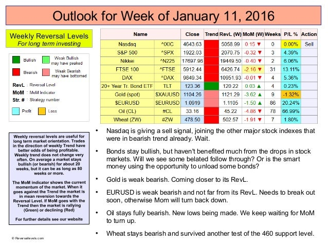 Outlook for Week of January 11, 2016  Nasdaq is giving a sell signal, joining the other major stock indexes that were in ...