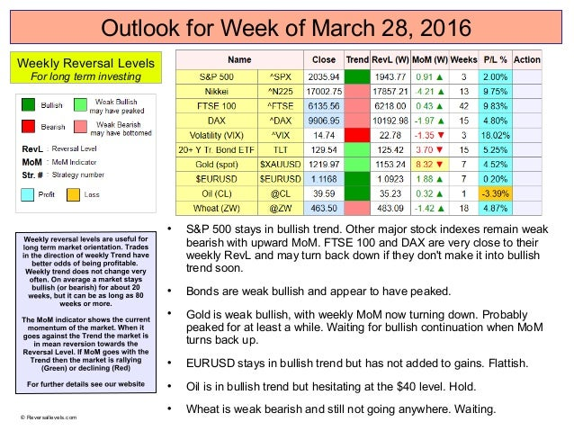 Outlook for Week of March 28, 2016  S&P 500 stays in bullish trend. Other major stock indexes remain weak bearish with up...