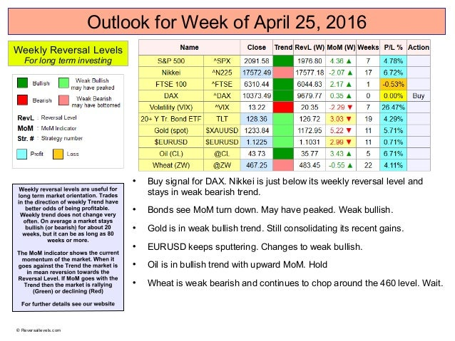 Oulook for Week of April 25, 2016