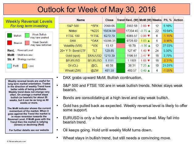 Outlook for Week of May 30, 2016  DAX grabs upward MoM. Bullish continuation.  S&P 500 and FTSE 100 are in weak bullish ...