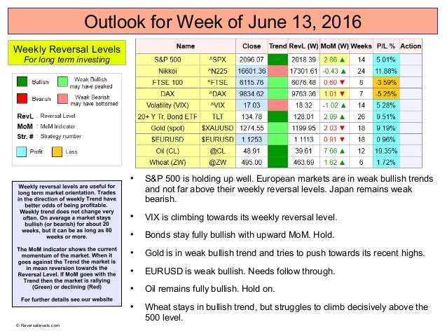Outlook for Week of June 13, 2016  S&P 500 is holding up well. European markets are in weak bullish trends and not far ab...