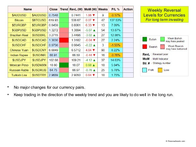 Partial Profit-taking and Decision-making   Forex Academy