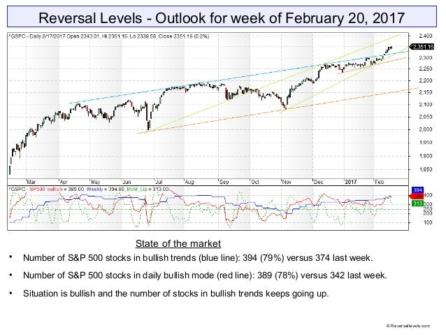 Reversal Levels - Outlook for week of February 20, 2017 State of the market  Number of S&P 500 stocks in bullish trends (...