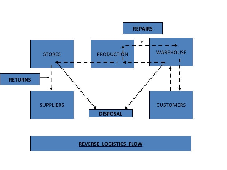 managing product returns for reverse logistics Purpose – the purpose of this paper is to present a framework to manage product returns for reverse logistics by focusing on estimation of returns for select ca.