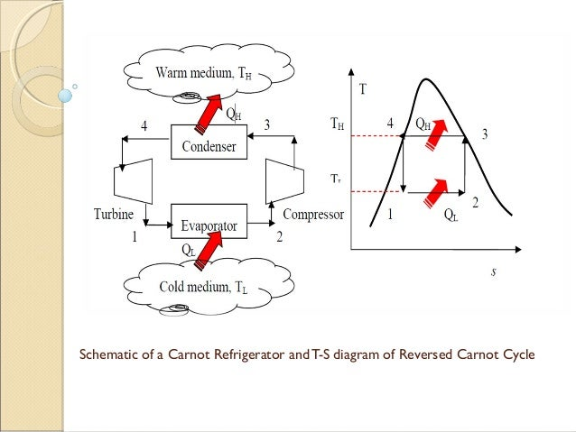Reversed Carnot Cycle