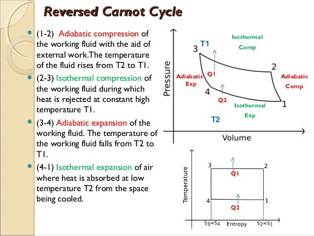 Heat Pump Cycle Diagram reversed carnot cycle