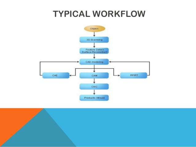 TYPICAL WORKFLOW