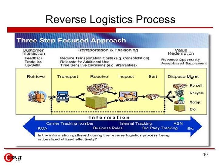 Reverse Logistics Process