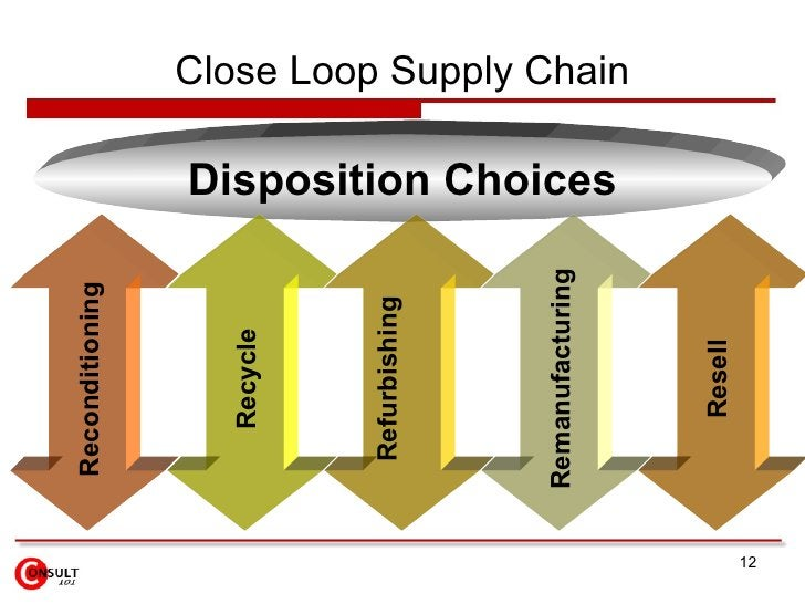 Close Loop Supply Chain Disposition Choices Reconditioning Recycle Refurbishing Remanufacturing Resell