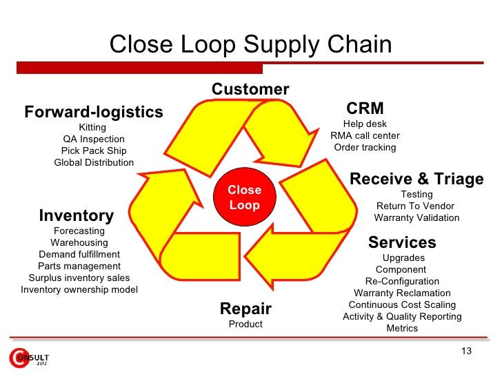 Close Loop Supply Chain Close Loop  Customer CRM Help desk RMA call center Order tracking Inventory   Forecasting Warehous...