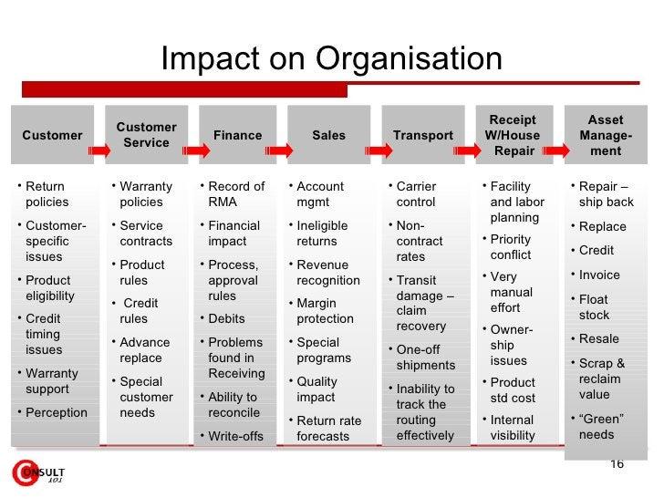 Impact on Organisation Customer Asset Manage-ment Customer Service Finance Sales Transport Receipt  W/House  Repair <ul><l...