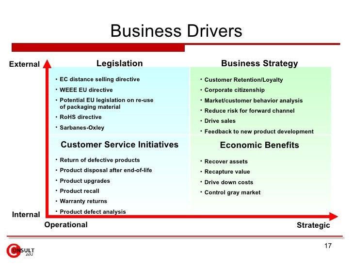 Business Drivers Internal External Operational Strategic Legislation <ul><li>EC distance selling directive </li></ul><ul><...