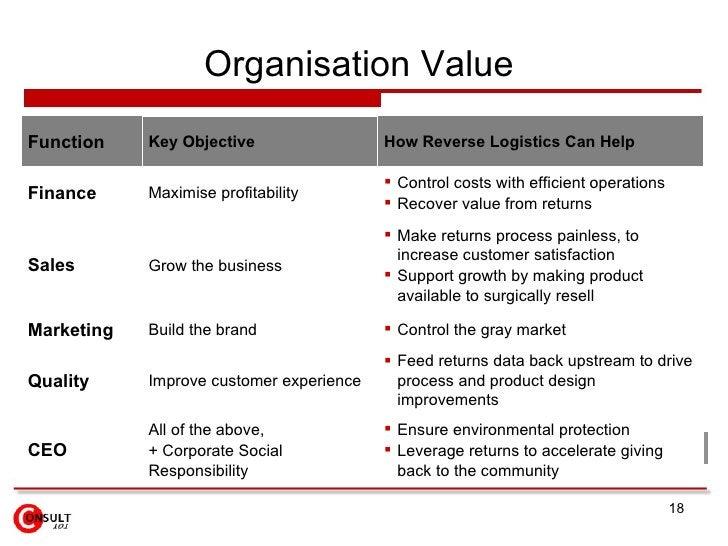 Organisation Value  <ul><li>Ensure environmental protection </li></ul><ul><li>Leverage returns to accelerate giving  back ...