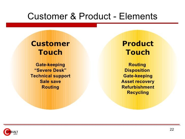 """Customer & Product - Elements Customer Touch Gate-keeping """" Severe Desk"""" Technical support Sale save Routing Product Touch..."""