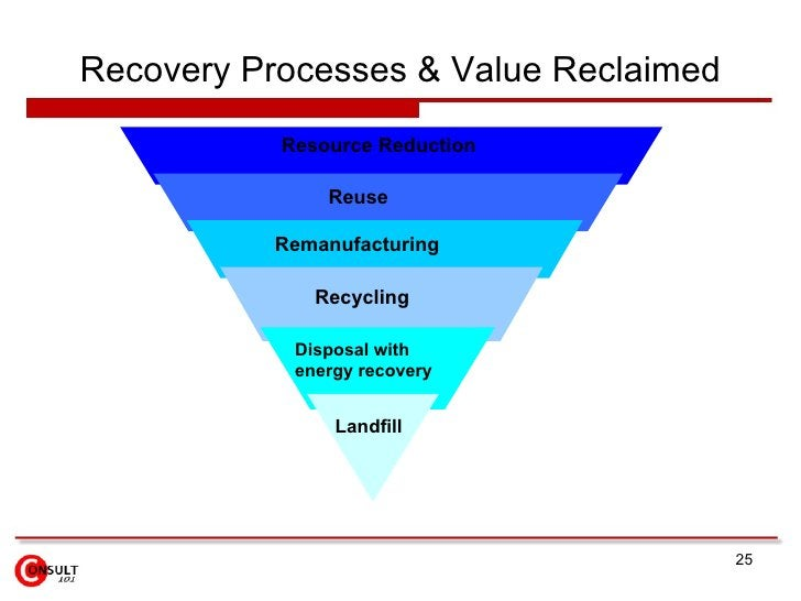 Recovery Processes & Value Reclaimed Landfill Disposal with  energy recovery Recycling Reuse Resource Reduction Resource R...