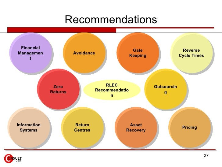 Recommendations Financial Management Avoidance Gate Keeping Reverse Cycle Times Information Systems Return Centres Asset R...
