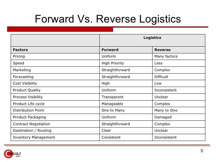 Forward Vs. Reverse Logistics Inconsistent  Consistent  Inventory Management Unclear Clear Destination / Routing Complex S...