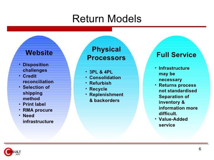 Return Models <ul><li>Website </li></ul><ul><li>Disposition challenges </li></ul><ul><li>Credit reconciliation </li></ul><...