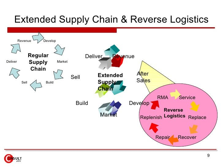 Extended Supply Chain & Reverse Logistics Regular Supply Chain Extended Supply Chain Develop Deliver Revenue Market Build ...