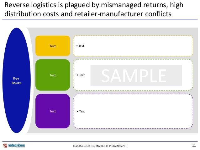 Market Resea... Reverse Logistics In India