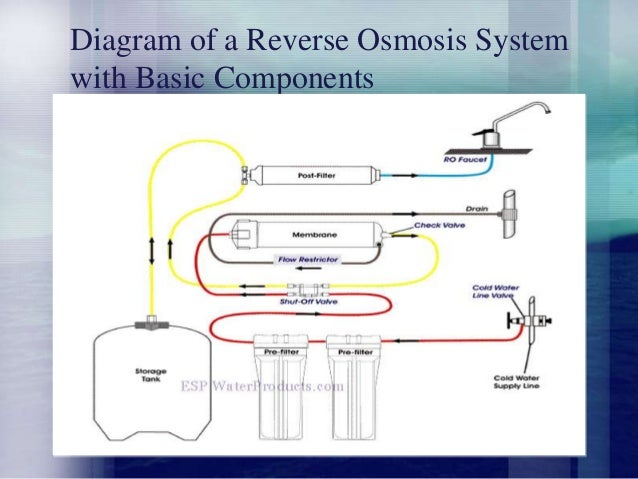 Reverse Osmosis For Water Purification