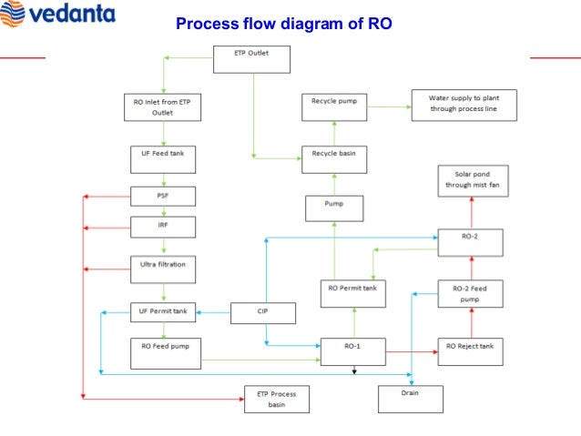 reverse osmosis project rh slideshare net Reverse Osmosis Water Plant Reverse Osmosis Desalination