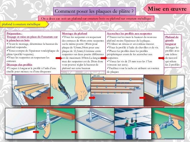 Revetements murs et sols - Comment poser les plaques de platre ...
