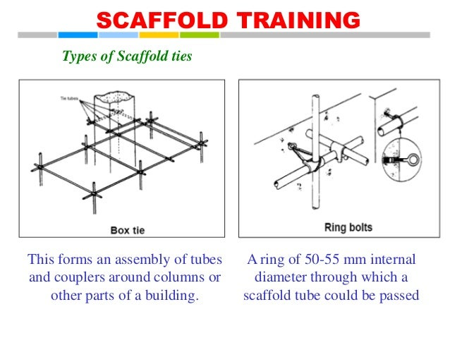 Three Types Of Scaffolding : Diagram of types scaffolding image collections how to