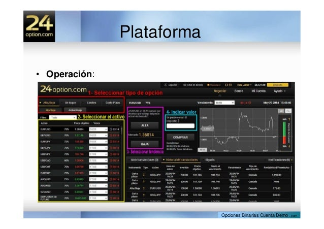 Plataforma de negociación de opciones binarias de 60 segundos