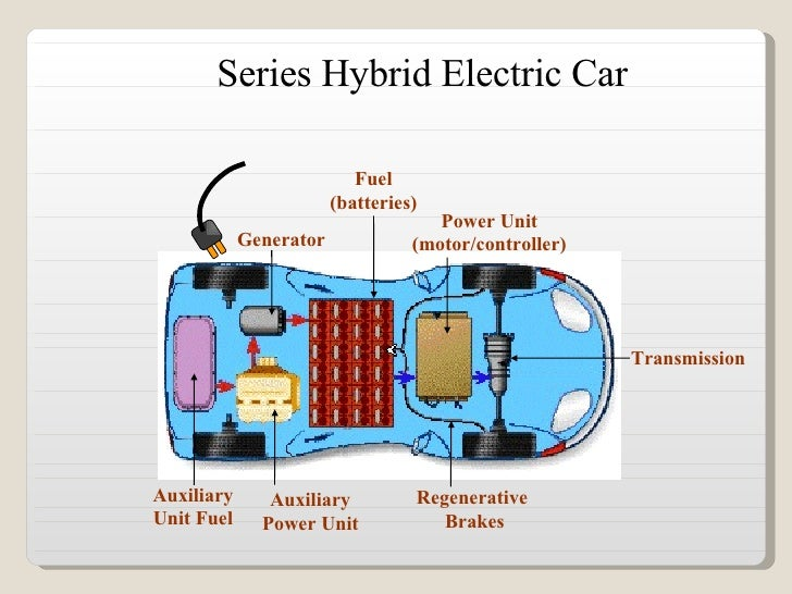 Block Diagram Of Car further Power Electronics For Evhev 2016 Market Innovations And Trends 2016 Report By Yole Developpement moreover Ev Ac Diagram furthermore Hitachi Delivers 5000 Wkg Prismatic Lithium Ion Cells Chevrolet Malibu Hybrid furthermore Ac Charger For Car. on ev hev charger level 1 2