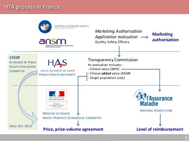 HTA in France