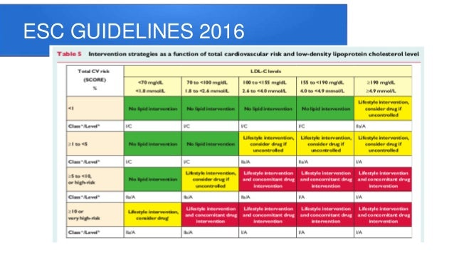 ESC GUIDELINES 2016; 18.