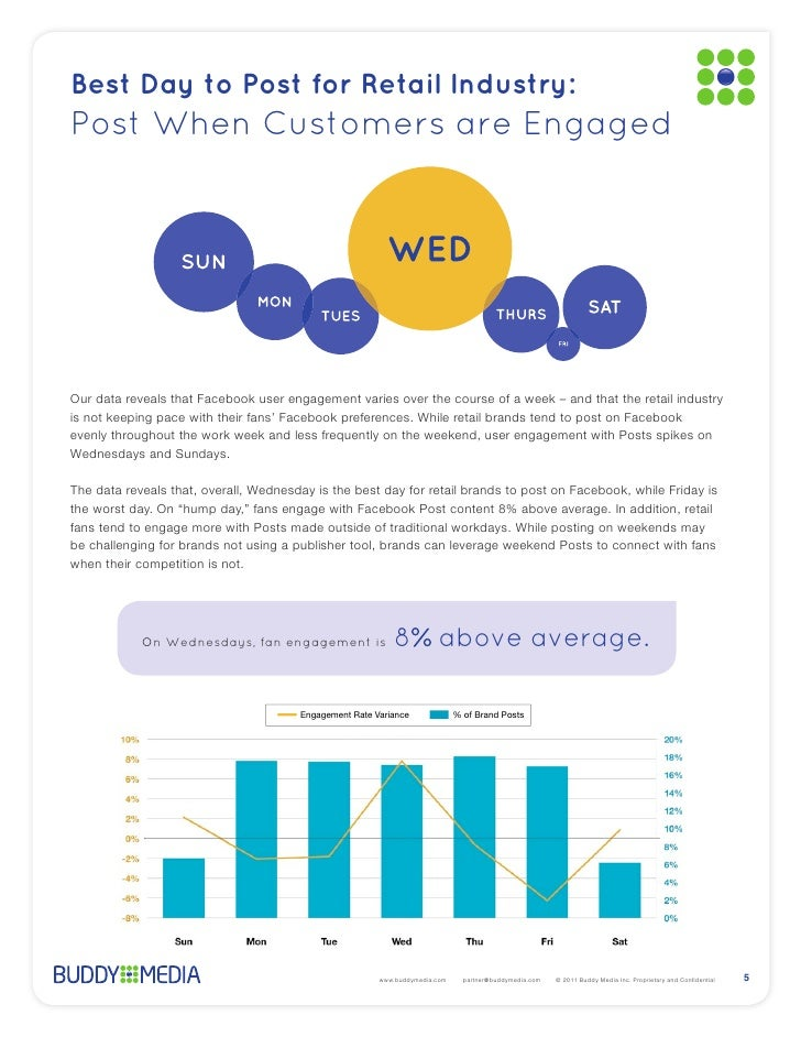 Best Day to Post for Retail Industry:Post When Customers are Engagedwhen their competition is not.            On Wednesday...
