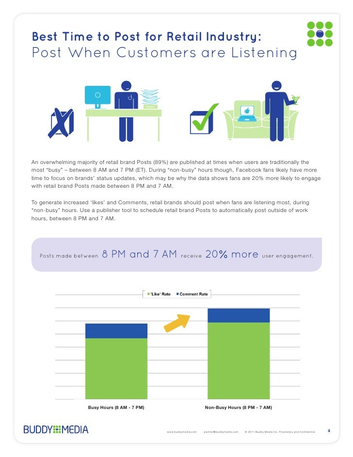 Best Time to Post for Retail Industry:Post When Customers are Listening                                          INBOX Pos...