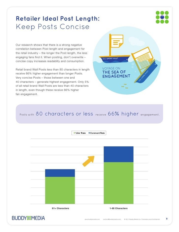 Retailer Ideal Post Length:Keep Posts ConciseOur research shows that there is a strong negative                           ...