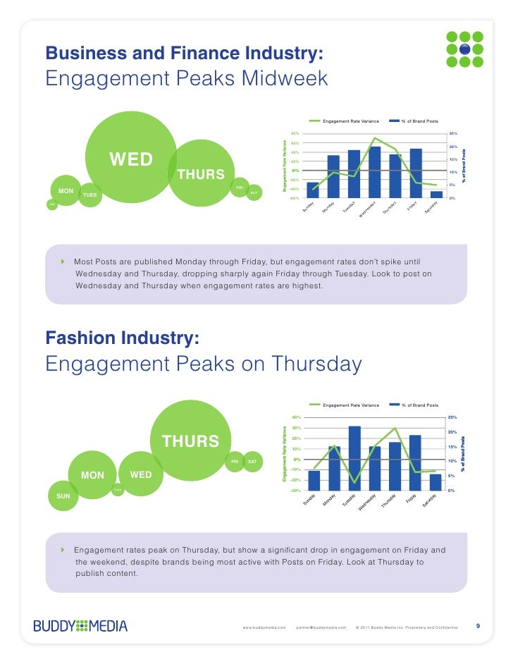 Business and Finance Industry:Engagement Peaks Midweek                                                                    ...