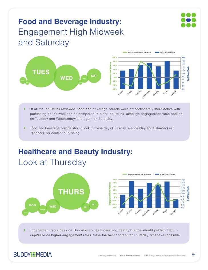Food and Beverage Industry:Engagement High Midweekand Saturday                                                            ...