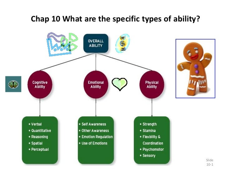 Chap 10 What are the specific types of ability?                                                       Slide               ...