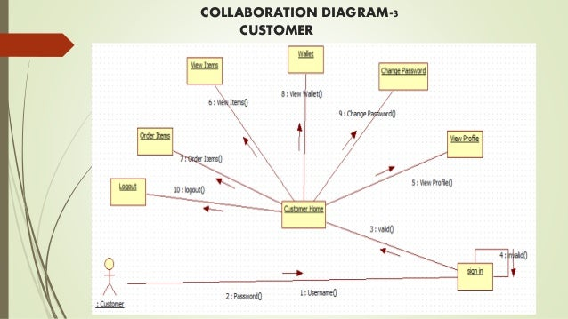 Grocery management system collaboration diagram 3 customer 41 ccuart Gallery