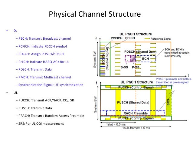 lte physical layer overview