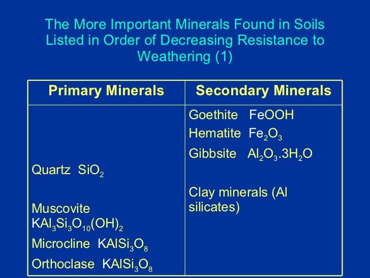 Review a 08 for Importance of soil minerals