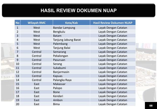 HASIL REVIEW DOKUMEN NUAP 08 No Wilayah RMC Kota/Kab Hasil Review Dokumen NUAP 1 West Bandar Lampung Layak Dengan Catatan ...