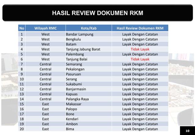 HASIL REVIEW DOKUMEN RKM 10 No Wilayah RMC Kota/Kab Hasil Review Dokumen RKM 1 West Bandar Lampung Layak Dengan Catatan 2 ...