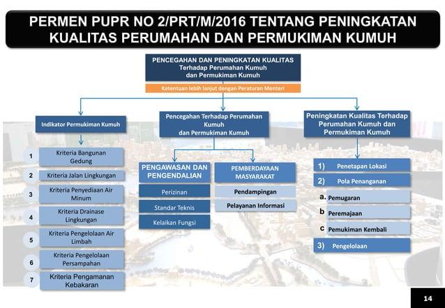 PERMEN PUPR NO 2/PRT/M/2016 TENTANG PENINGKATAN KUALITAS PERUMAHAN DAN PERMUKIMAN KUMUH 14 PENCEGAHAN DAN PENINGKATAN KUAL...