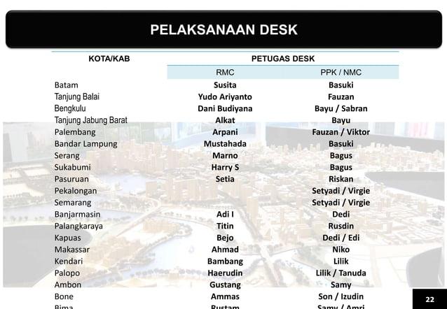 PELAKSANAAN DESK 22 KOTA/KAB PETUGAS DESK RMC PPK / NMC Batam Susita Basuki Tanjung Balai Yudo Ariyanto Fauzan Bengkulu Da...